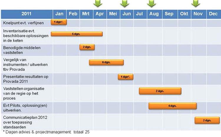 communicatie plan van aanpak platform duurzame huisvesting   werkprogramma 2011 2014 ter  communicatie plan van aanpak
